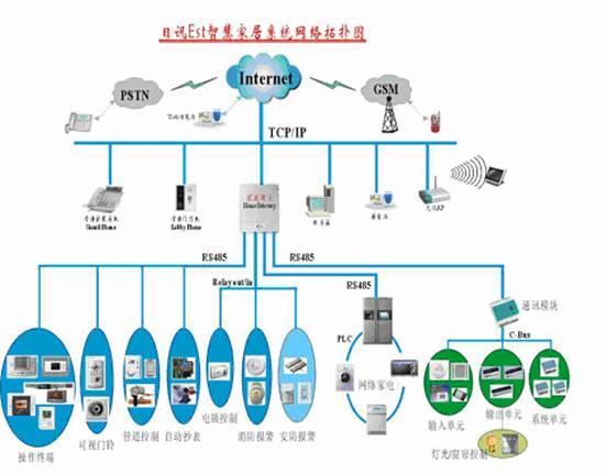 图1 日讯Est智慧家居系统网络拓扑图 Est智慧家居系统(如图1所示),以家居网络布线为基础平台,集中以Honeywell的家庭网关为核心设备,通过RS485等智能通信接口,对其他各个子系统进行有机的集成,形成了一个有机统一的整体,从而为住户营造一个安全、舒适、便捷、温馨的家居生活环境。整套系统包含了以下6个子系统: 家居网络布线系统; 可视对讲系统; 门禁系统; 家居安防系统; 灯光和电动窗帘系统; 网络家电控制系统。 其中,可视对讲门禁系统和家居安防系统,统一采用的是Honeywell的