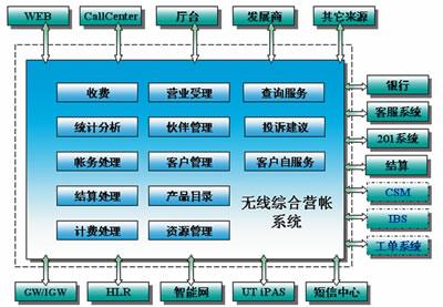 系统整体结构示意图