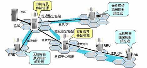 td-scdma网络低容量广覆盖解决方案