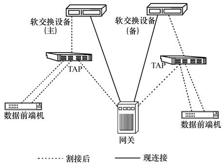 软交换网络 信令监测 电路交换网络