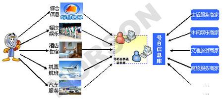 从媒体到电子商务看号码百事通商业模式多元化