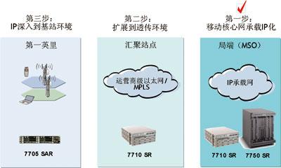 以ip/mpls方式承载移动无线接入网--技术应用--通信