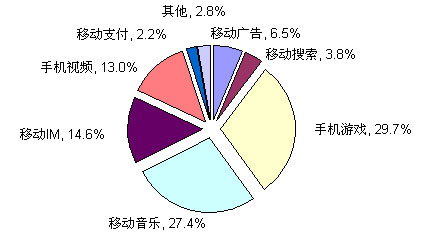 :2008年中国移动互联网细分市场结构