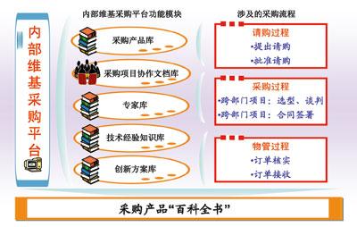 平台中建立五个专业知识库