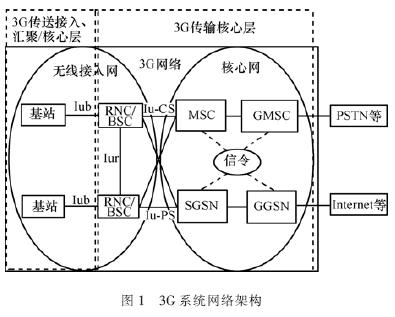 核心网络包括电路交换域(cs)和分组交换域(ps)