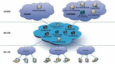 """社交网络趋向""""移动""""化--技术方案--通信"""