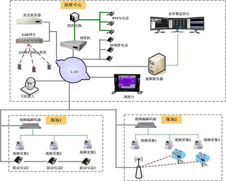 系统部署拓扑结构图