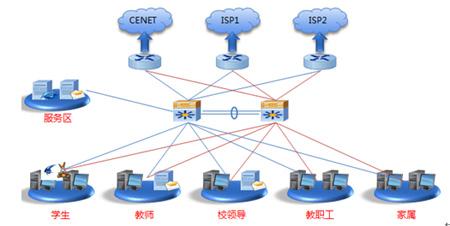 典型高校校园网结构示意图