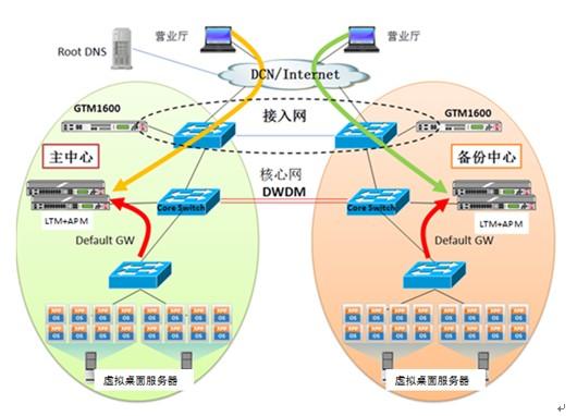 F5基于云计算平台的虚拟桌面连接解决方案