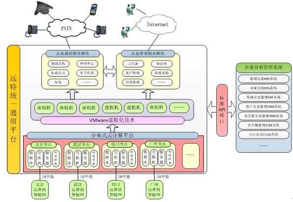 图3 远特统一通信平台技术架构 远特统一通信平台采用的关键技术包括: 3.1 开放式网格服务架构(OGSA) 开放式网格服务架构(OGSA)通过标准的界面和约定来创建、终止、管理瞬时服务并进行动态管理。使用基于XML语言的网络服务定义语言(WDSL),用数据或可执行的内容来表达信息,这些方法把服务和现有的SOAP,MIME和HTTP联系起来。利用开放式网格计算技术(OGSA),远特统一通信平台对通信数据的传输和交互作了大量优化,让部署在全国各地的分布式云节点作为网格的一个单元参与数据计算,每个云节点既是