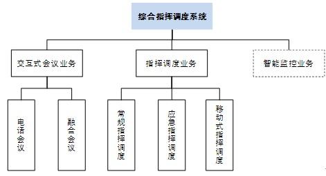 基于融合通信平台的综合指挥调度系统市场概述