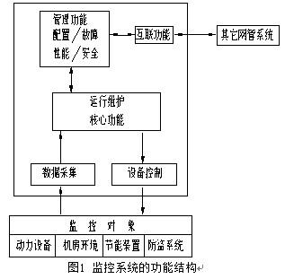 树型网络拓扑结构