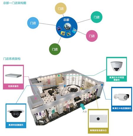 科达发布智能门店管理系统解决方案
