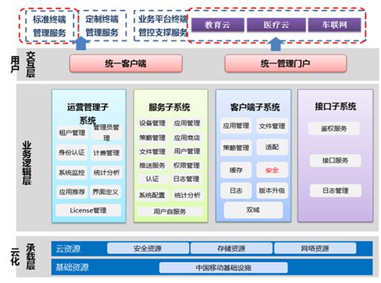 """国信灵通为中国移动提供""""MDM云平台"""" 助力移动终端管理"""