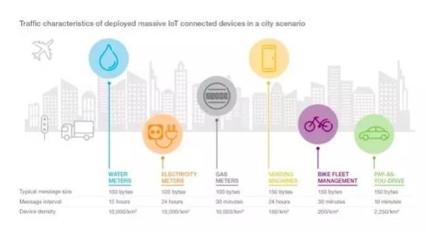 《爱立信移动市场报告》:蜂窝物联网让城市更智能