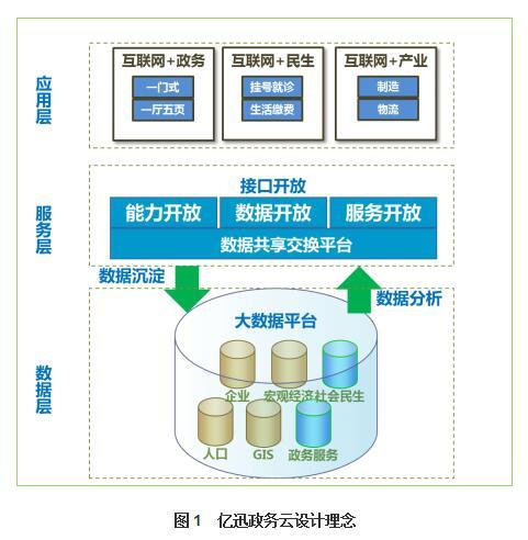 """""""互联网+""""时代的电子政务建设是一项复杂的系统工程"""