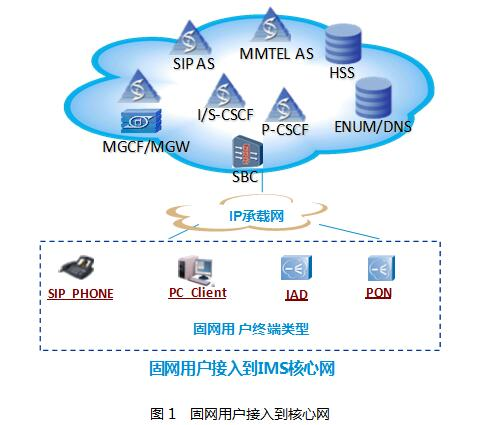 ims网络接入的固网用户包括sip phone,pc client,iad和pon等终端类型.