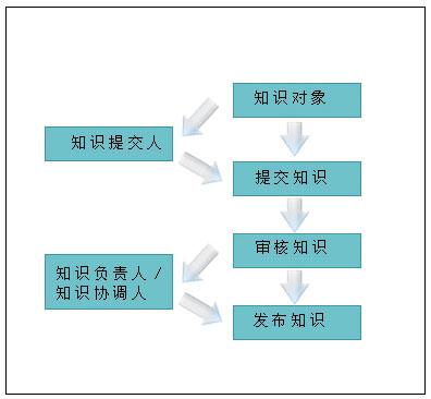 精细化管理流程图