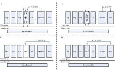 软件架构的可靠性设计