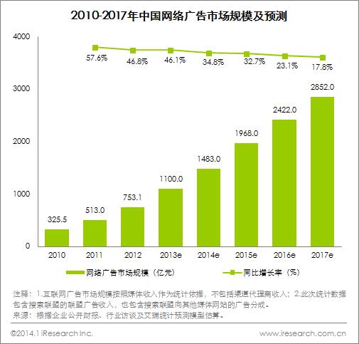 2013年中国网络广告市场规模突破千亿