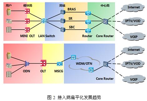 图2 接入网扁平化发展趋势