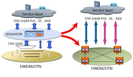 图3 传输网扁平化发展趋势