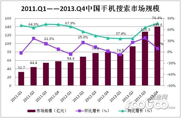 速途研究院:2013年Q4手机搜索市场分析报告
