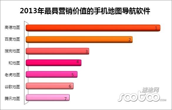 速途研究院:2013年中国手机地图市场分析报告