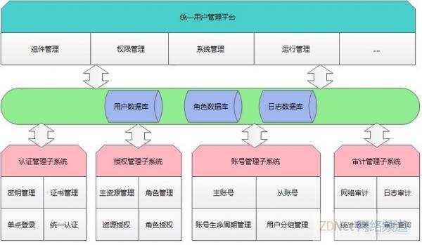 统一用户管理平台功能架构