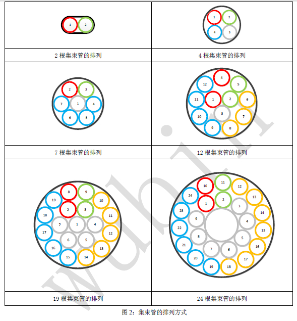图2:集束管的排列方式