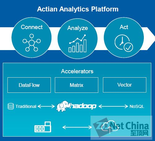 大数据 分析平台 功能结构图