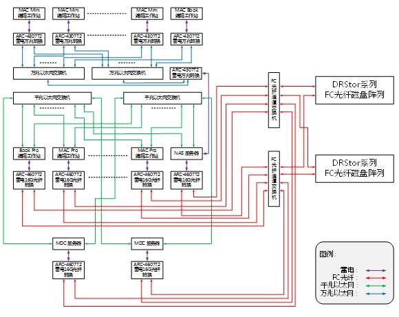 FC光纤SAN+万兆NAS混合存储系统