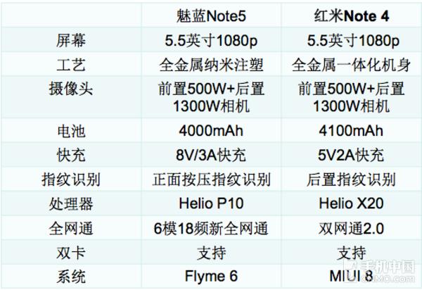 魅蓝Note5和红米Note 4配置对比
