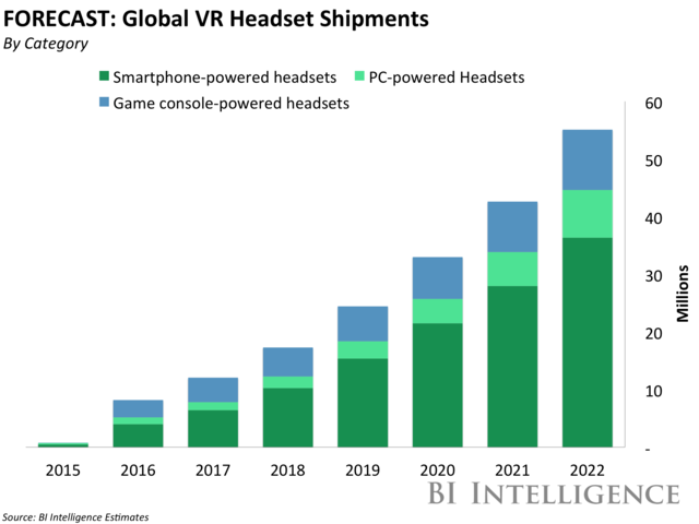VR继续狂飙?机构预测今年出货量增长1047%